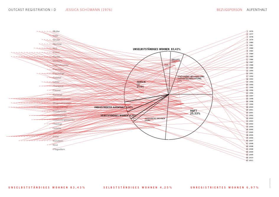 Ulrike Möntmann, Outcast Registration | Diagramm 5: Bezugsperson Aufenthalt, Niederlande, 2012.